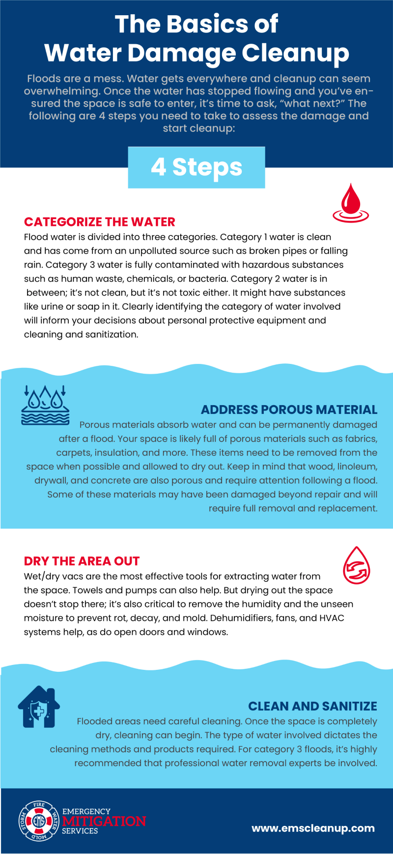 Basics of Water Damage Cleanup